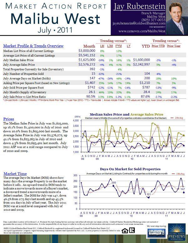 Malibu Market: Real Estate Market update