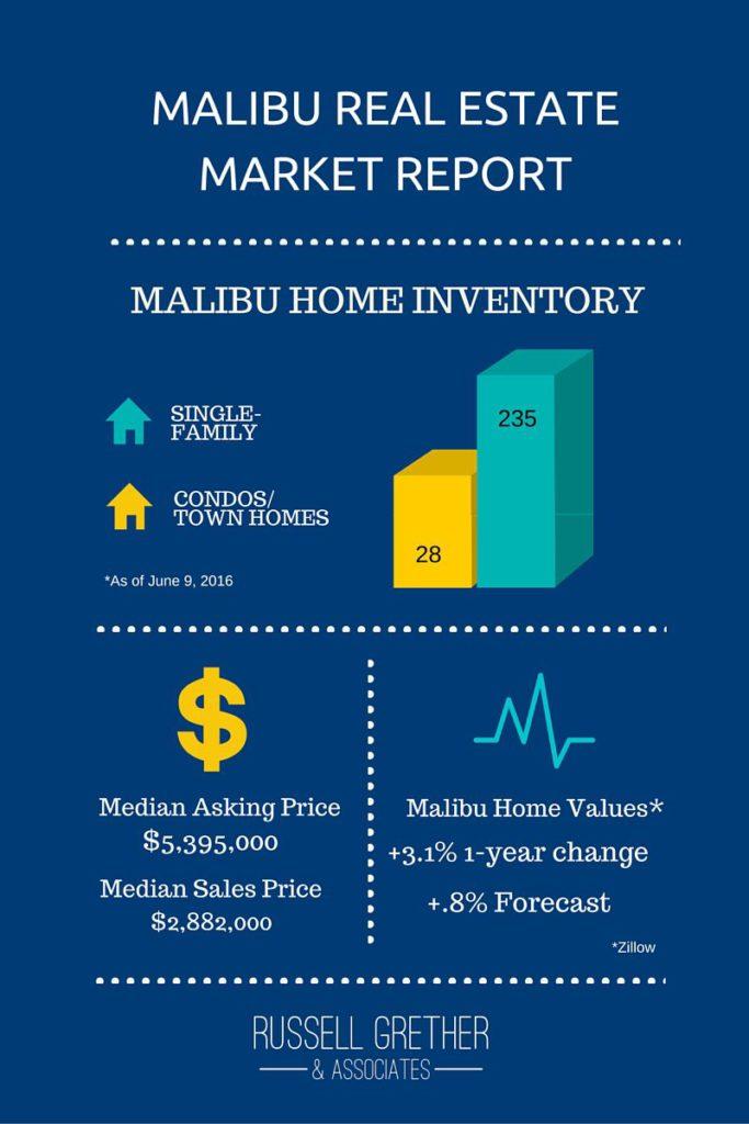 Malibu Real Estate Market Report