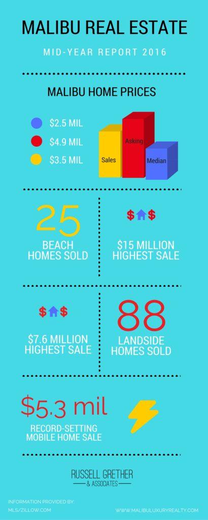 Malibu real estate market report 2016, Russell Grether & Associates
