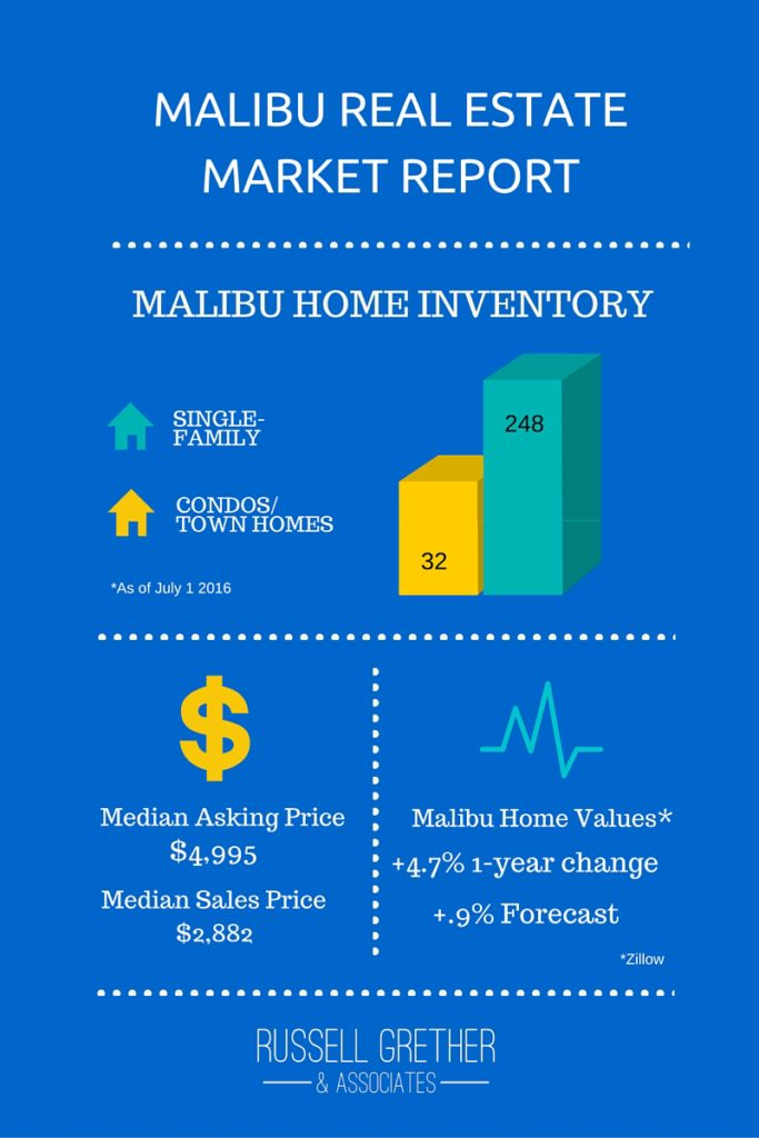 Malibu Real Estate Market Report