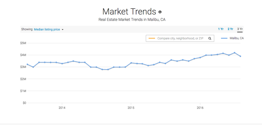 Malibu Real Estate Market Report: Mortgage Rates Lowest in Weeks